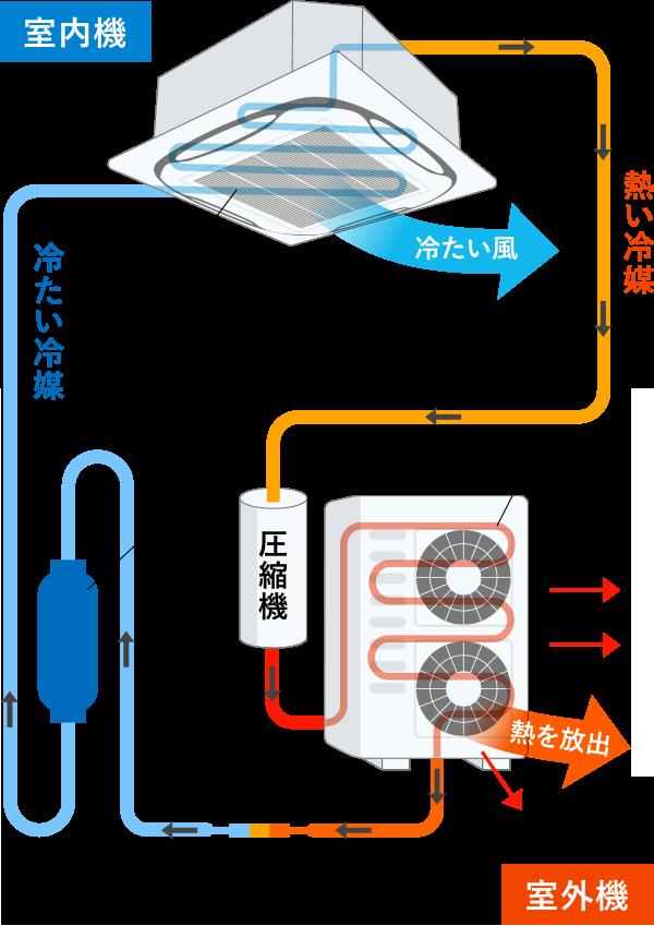 空調機の基本構造(空調機の動き)の図